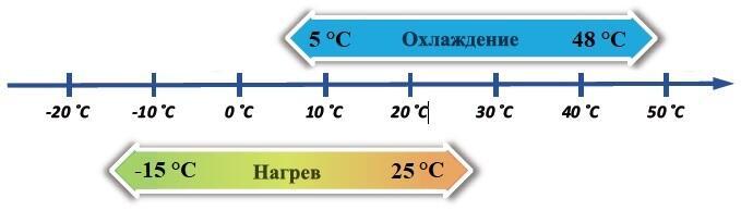 heat pump temperature