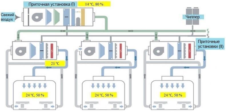 Схема размещения климатического оборудования TICA в больнице Лэйшэньшань