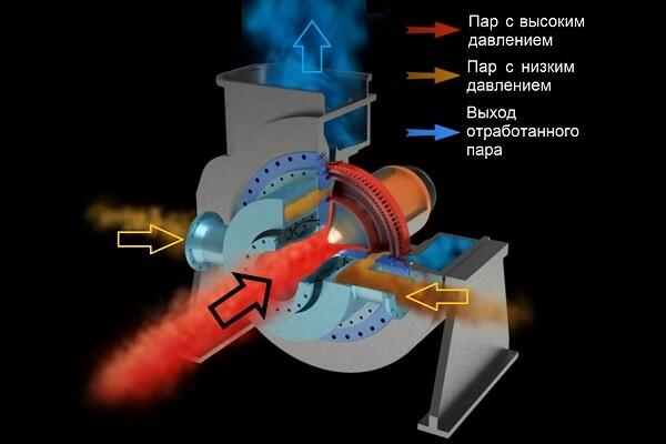 Принцип работы турбины с радиальным отводом пара (рабочего тела)