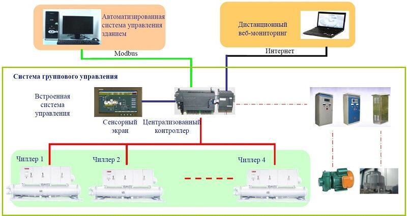 Схема управления чиллером с воздушным охлаждением