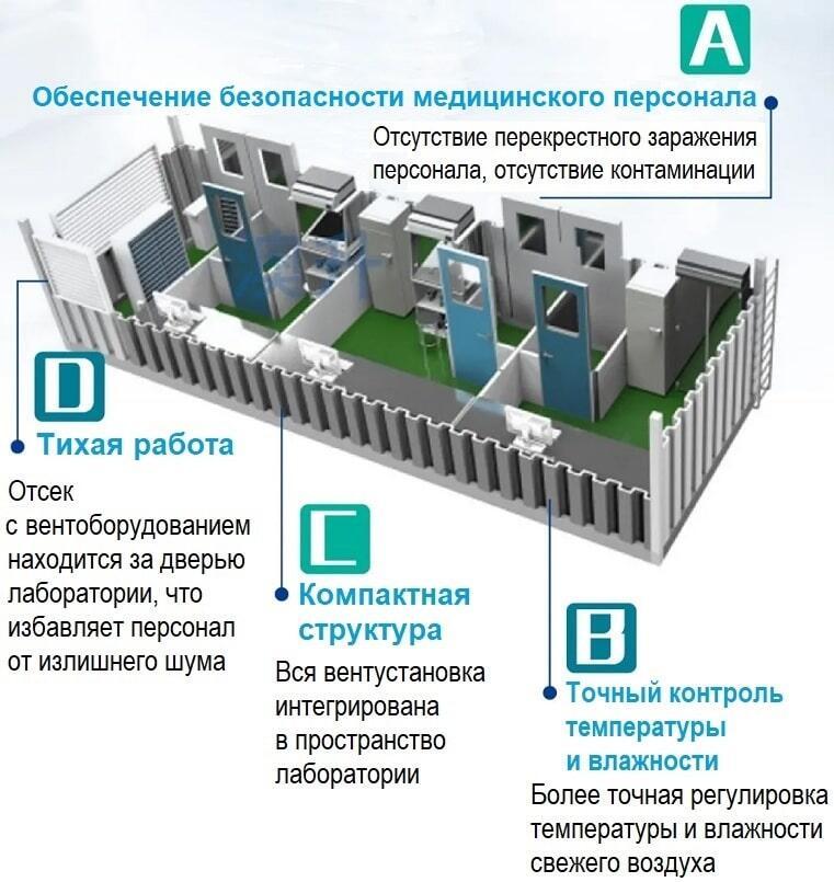 Передвижная ПЦР-лаборатория