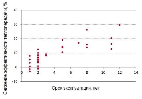 График эффективности теплопередачи