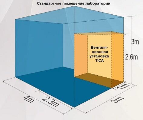 Размеры вентиляционной установки