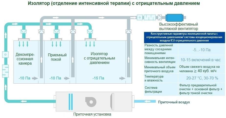Проектирование систем вентиляции изолятора (отделения интенсивной терапии) с отрицательным давлением