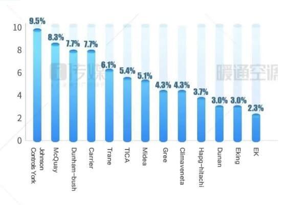 Структура китайского рынка винтовых чиллеров с водяным охлаждением в первом полугодии 2020 года