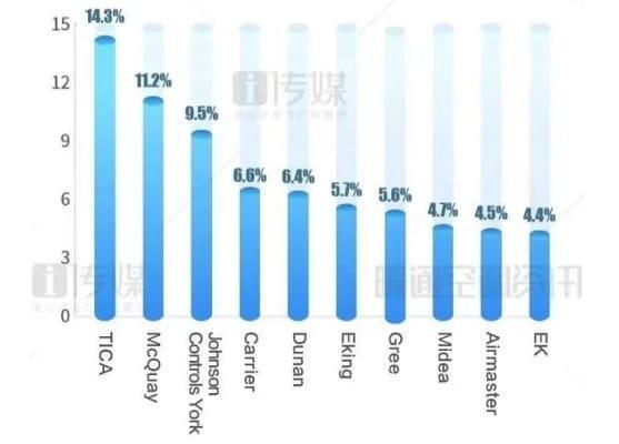 Китайский рынок вентиляционных систем в январе - июне 2020 года