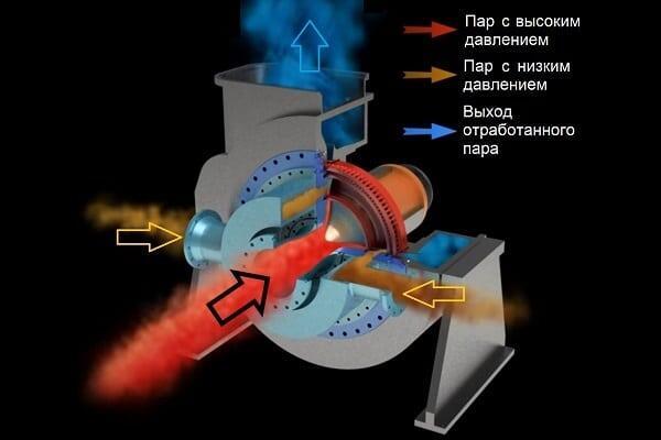 Принцип работы радиально-осевой турбины