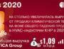 В 2020 году выручка TICA превысила миллиард долларов