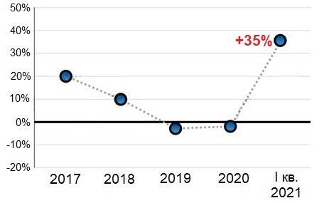 Динамика китайского рынка климатической техники в 2017—2021 годах