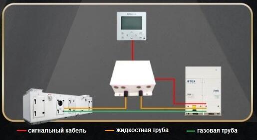 Вентиляционные установки подключить к наружным блокам VRF