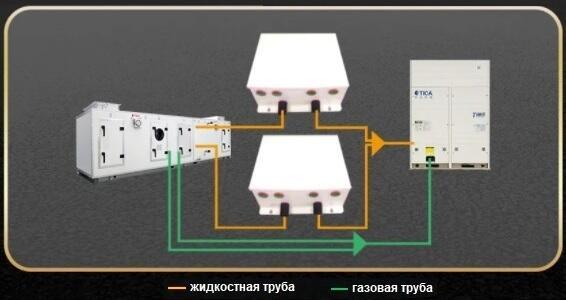 Схема подключения инверторного ККБ к фреоновому испарителю приточной установки
